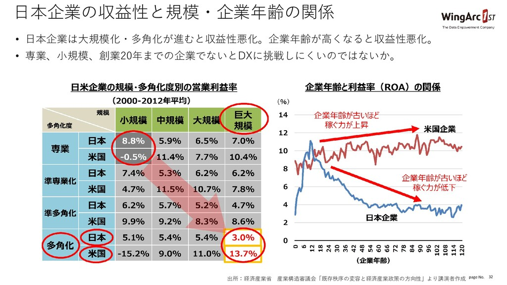 page No. 32 日本企業の収益性と規模・企業年齢の関係 • 日本企業は大規模化・多角化...