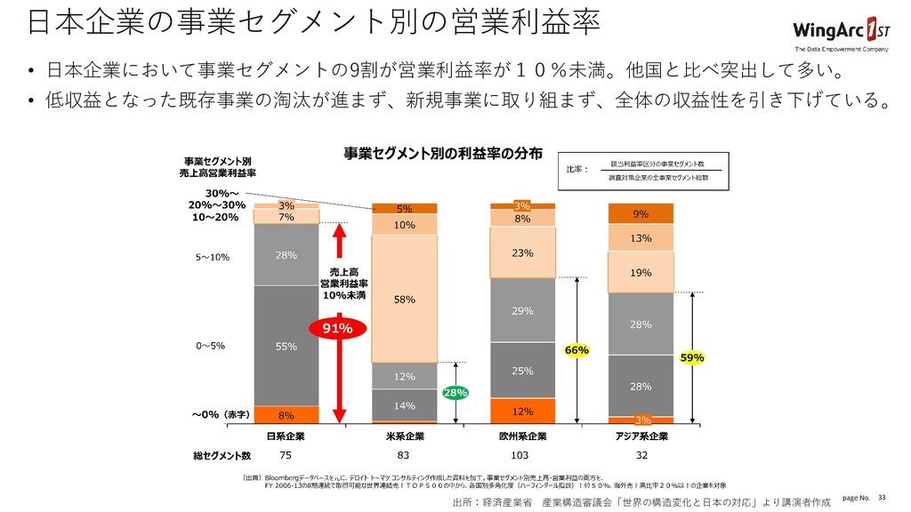 page No. 33 日本企業の事業セグメント別の営業利益率 • 日本企業において事業セグメ...