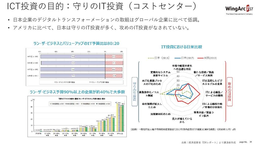 page No. 34 ICT投資の目的:守りのIT投資(コストセンター) • 日本企業のデジ...