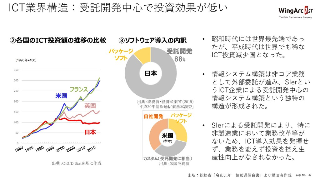 page No. 35 ICT業界構造:受託開発中心で投資効果が低い 出所:総務省「令和元年 ...