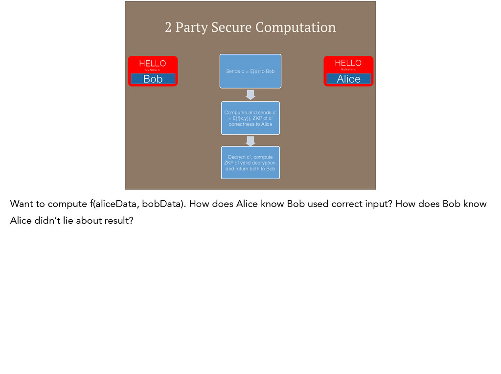 2 Party Secure Computation Sends c = E(x) to Bo...
