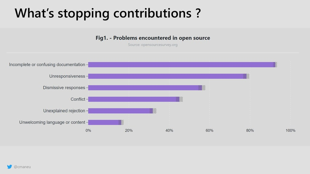 @cmaneu What's stopping contributions ?