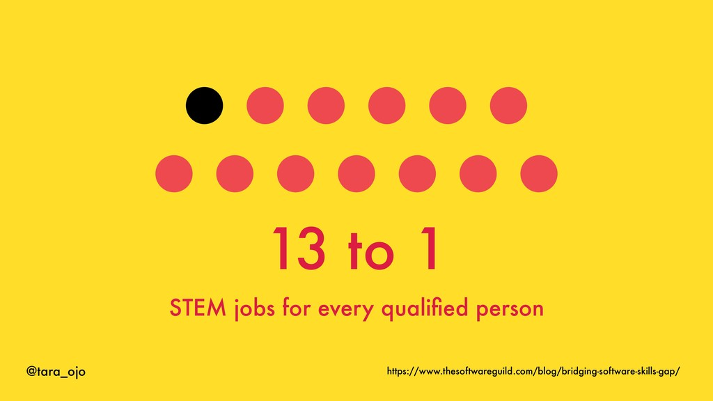@tara_ojo 13 to 1 STEM jobs for every qualified ...