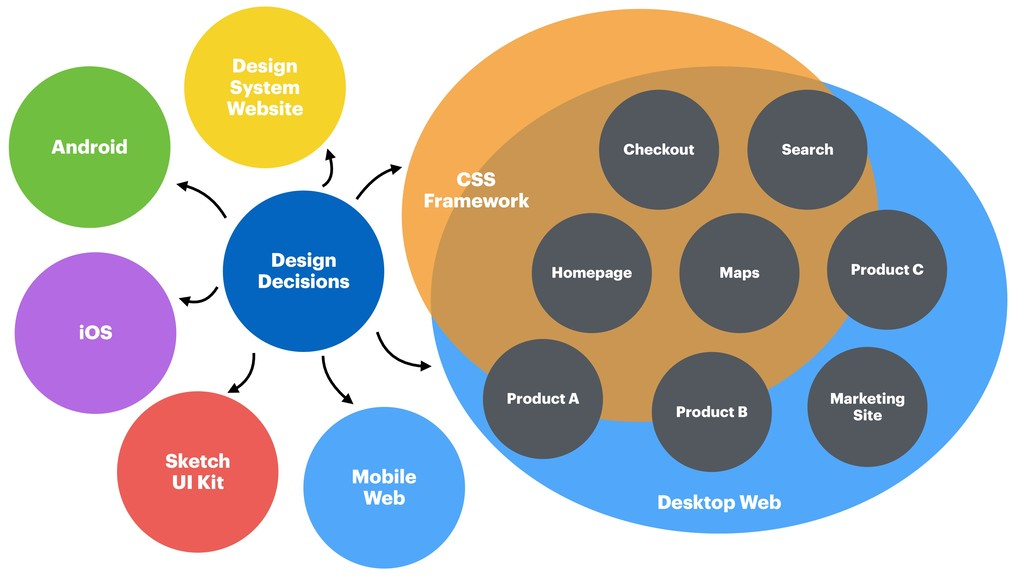 Desktop Web Design Decisions CSS Framework Mark...