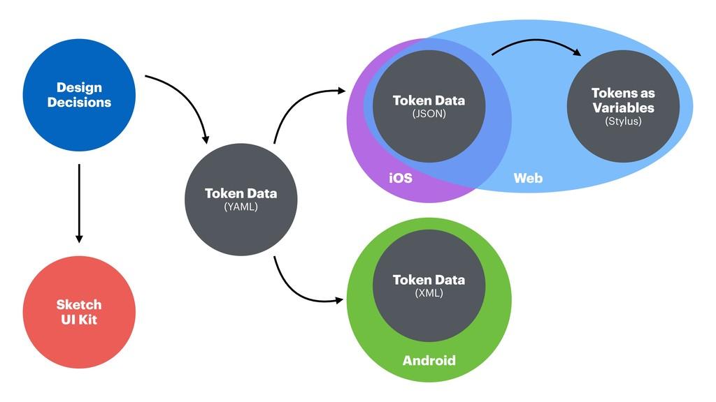 iOS Tokens as Variables (Stylus) Web Design De...