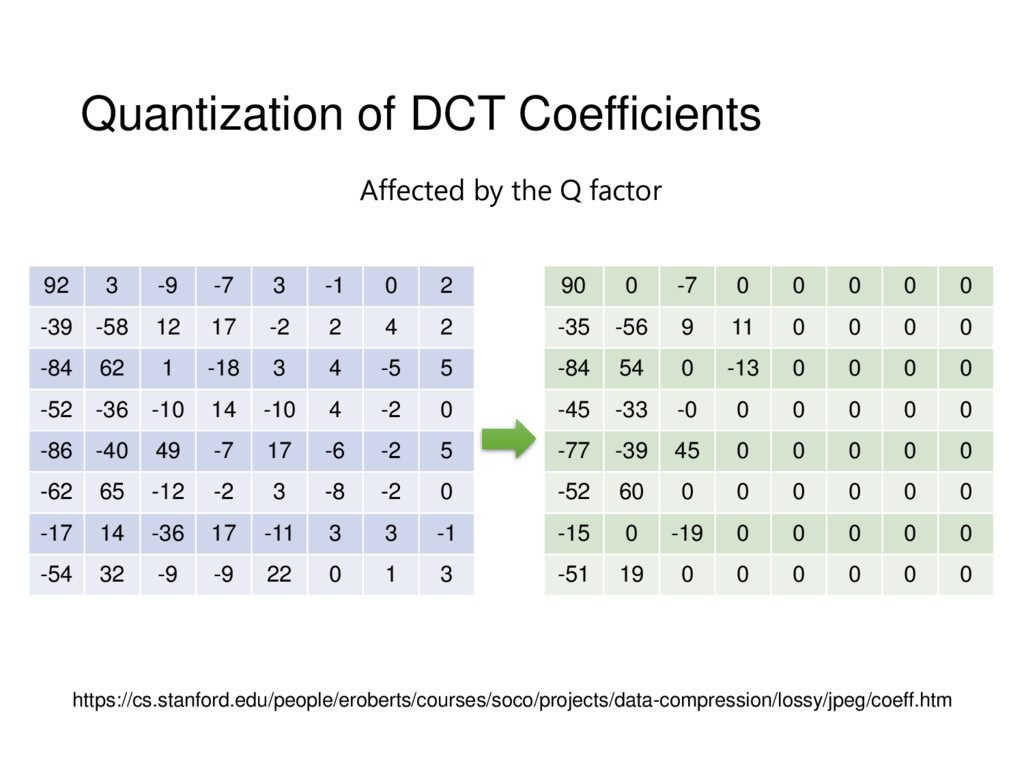 Quantization of DCT Coefficients 92 3 -9 -7 3 -...