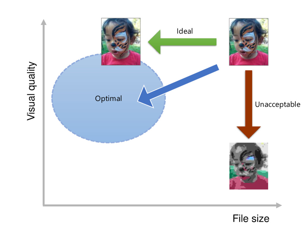 Optimal File size Visual quality Ideal Unaccept...
