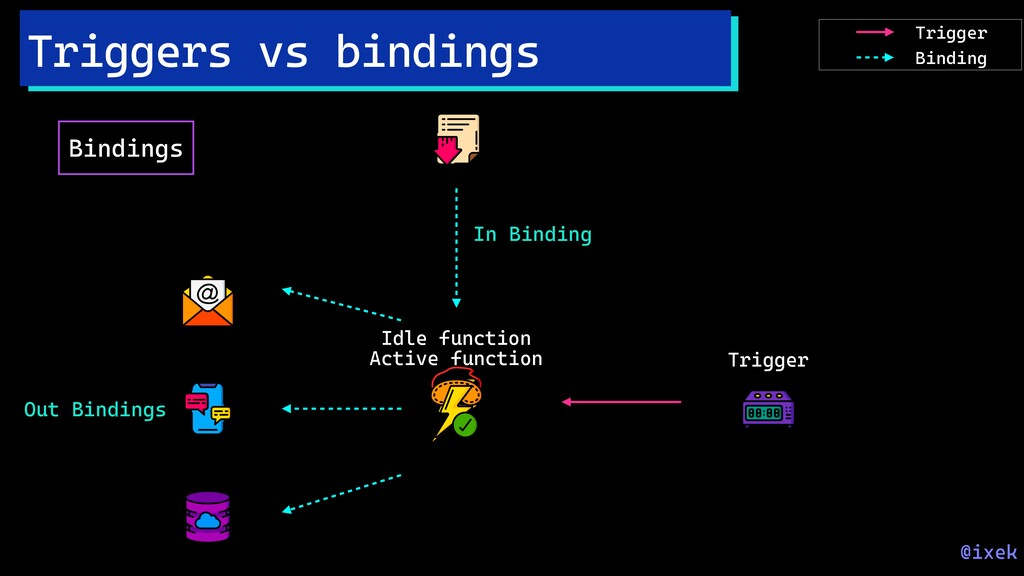 Triggers vs bindings @ixek Bindings Idle functi...
