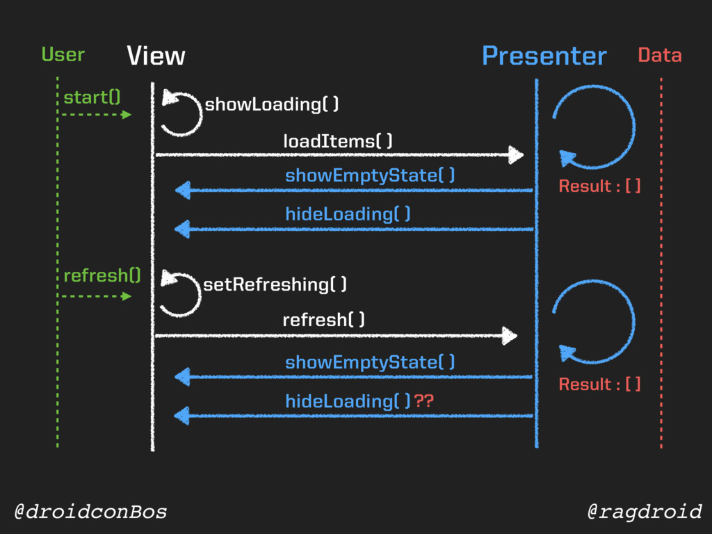 @ragdroid @droidconBos View Presenter showLoadi...