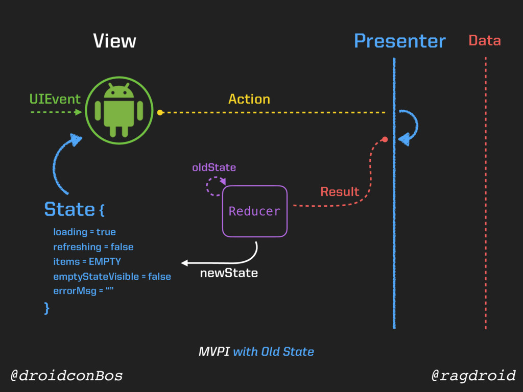 @ragdroid @droidconBos View Presenter Data Stat...