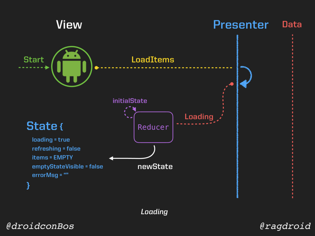 @ragdroid @droidconBos View Presenter Data Star...