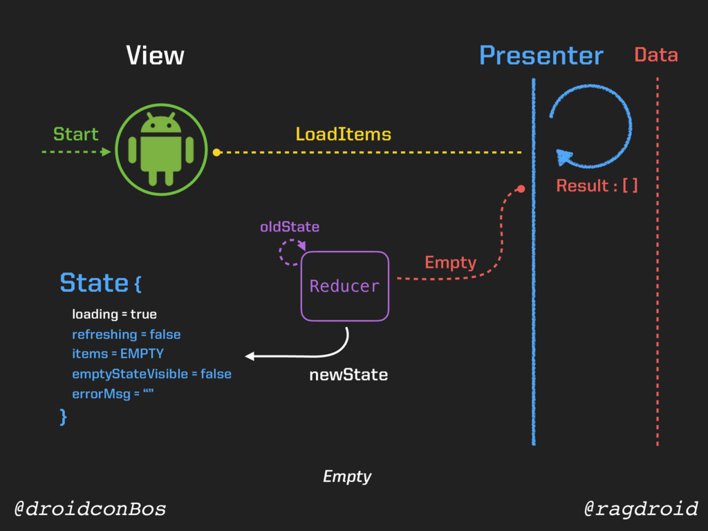 @ragdroid @droidconBos View Presenter Data Redu...