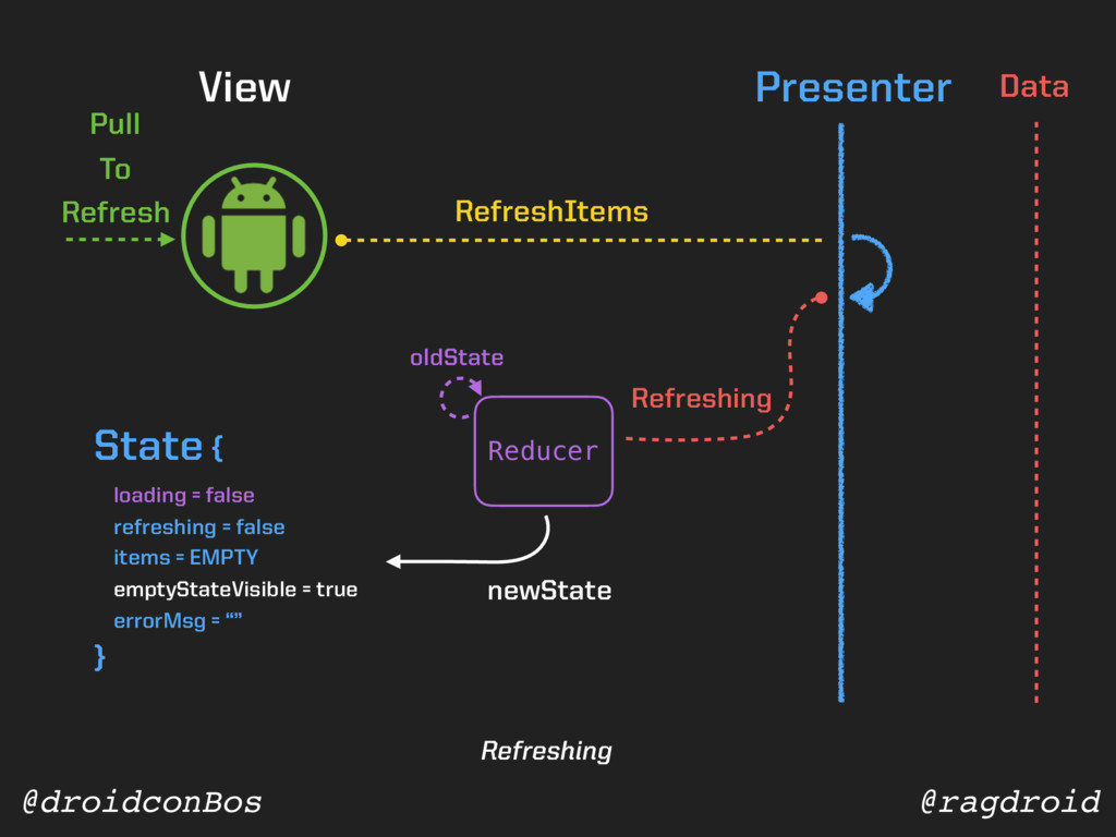 @ragdroid @droidconBos View Presenter Data Pull...