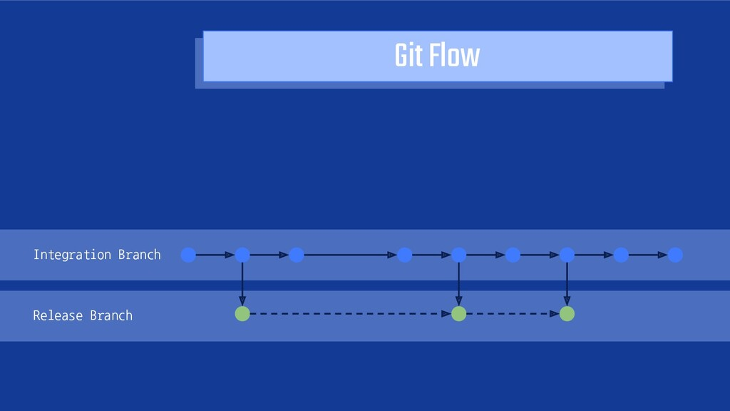 Git Flow Integration Branch Release Branch