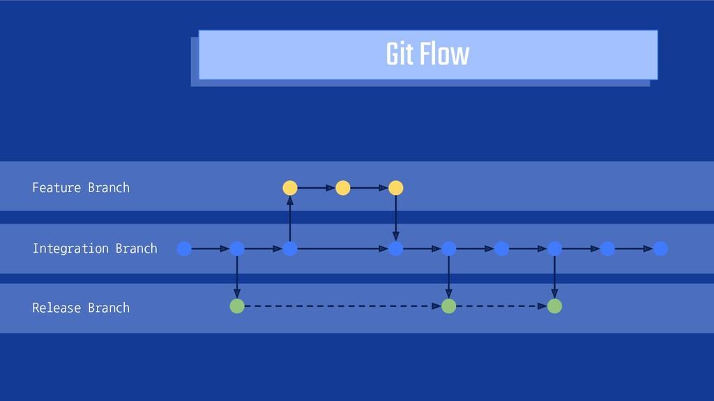 Git FlowFeature Branch Integration Branch Rele...