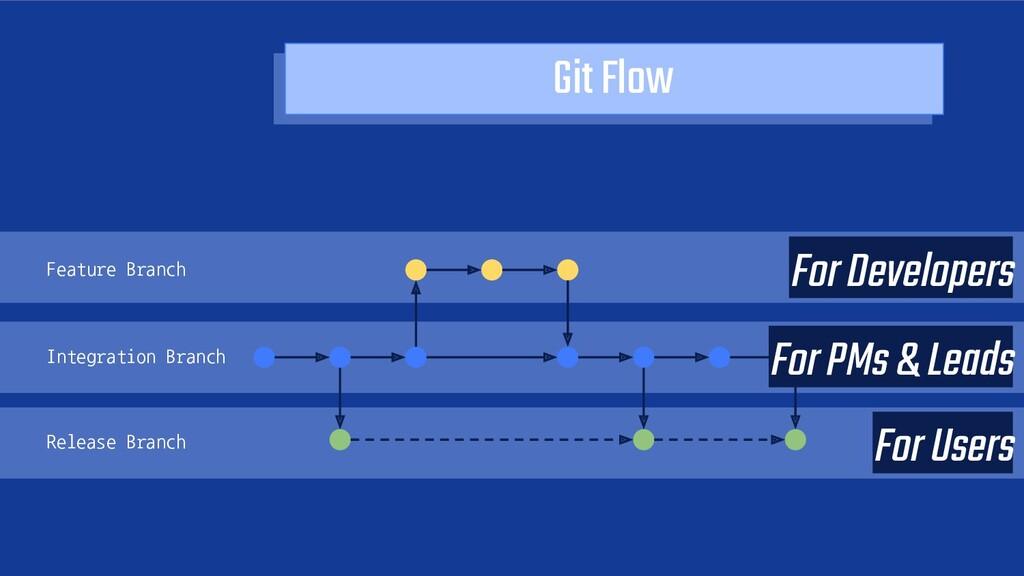 Git Flow Feature Branch For Developers Integrat...