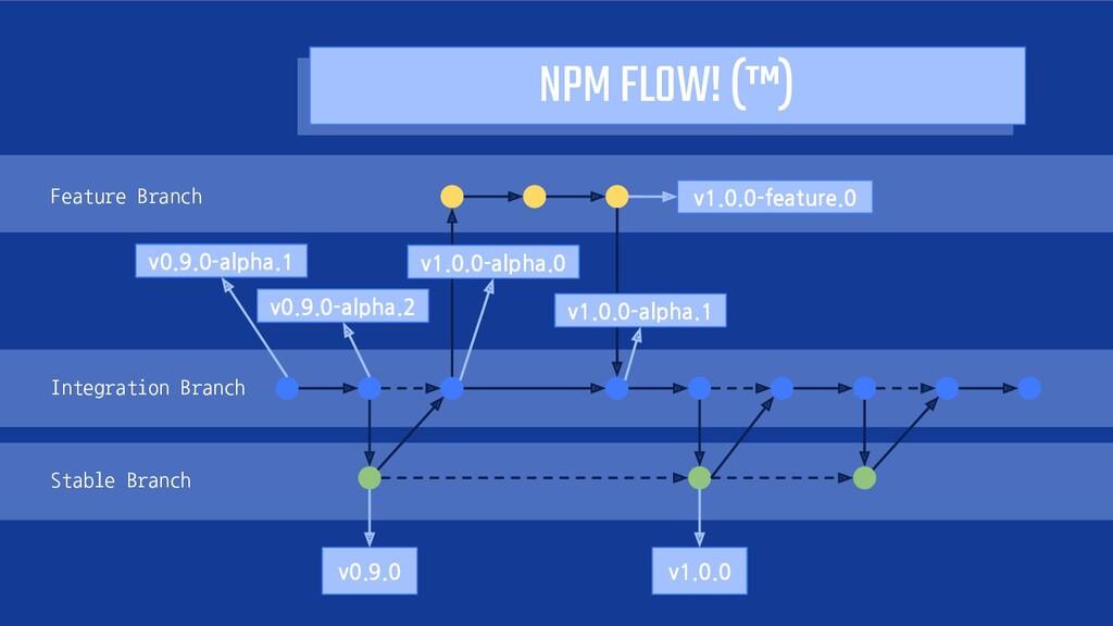 NPM FLOW! (™) Feature Branch v1.0.0-feature.0 I...
