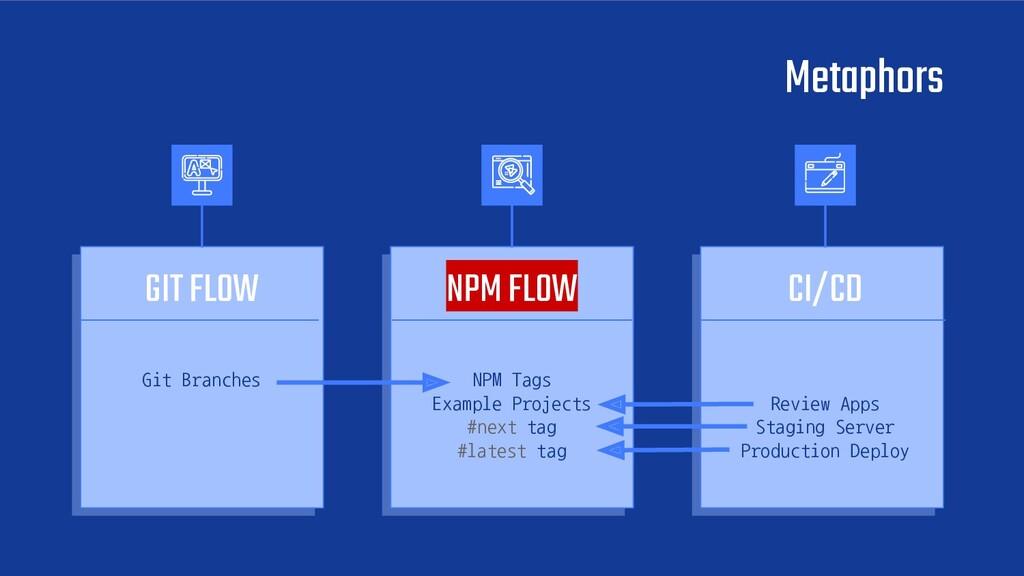 Metaphors GIT FLOW Git Branches NPM FLOW NPM Ta...