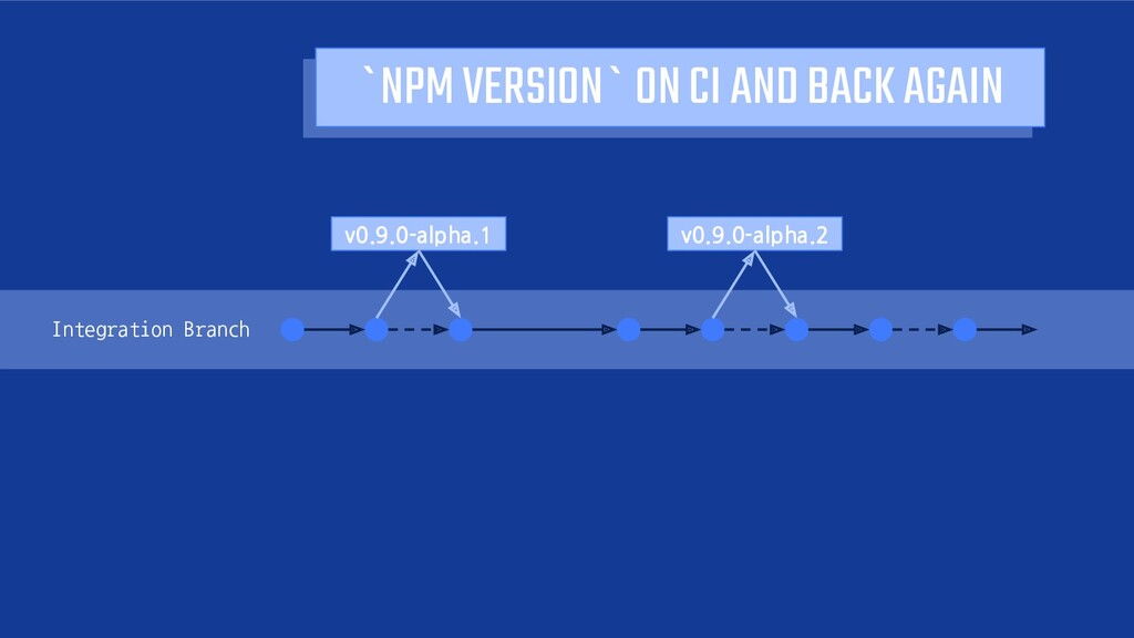 `NPM VERSION` ON CI AND BACK AGAIN Integration ...