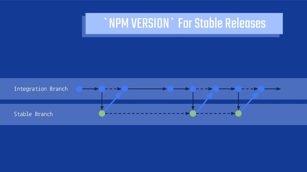 `NPM VERSION` For Stable Releases Integration B...