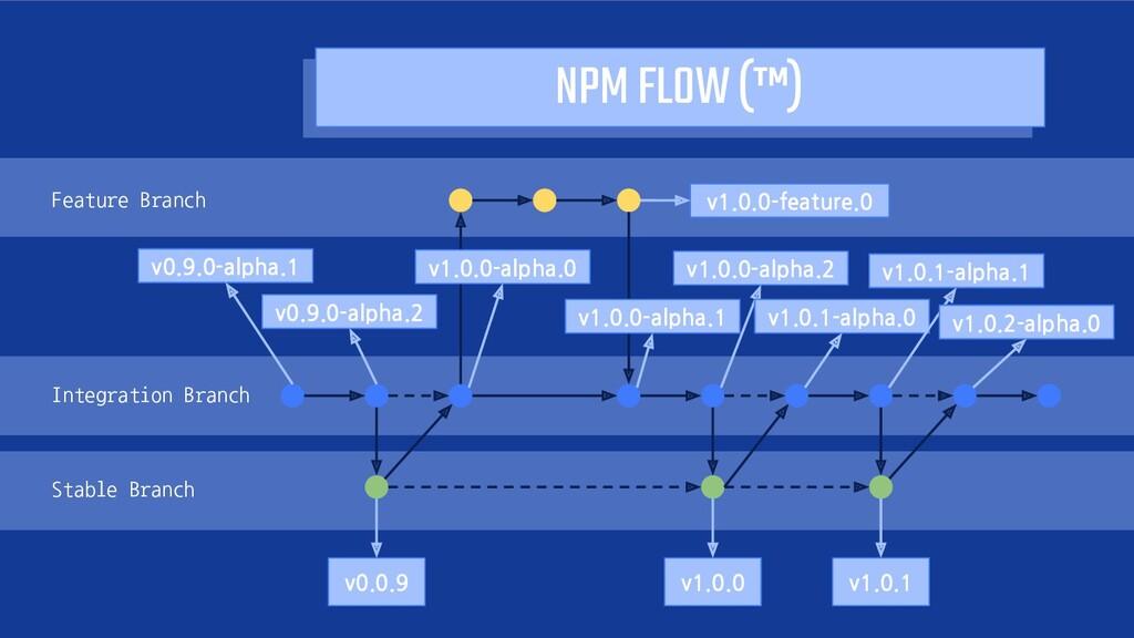 NPM FLOW! (™) Feature Branch v1.0.0-feature.0F...