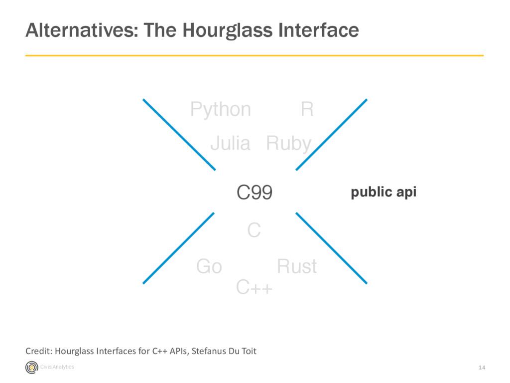 Civis Analytics Alternatives: The Hourglass Int...