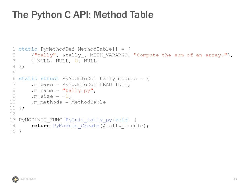 Civis Analytics 29 The Python C API: Method Tab...