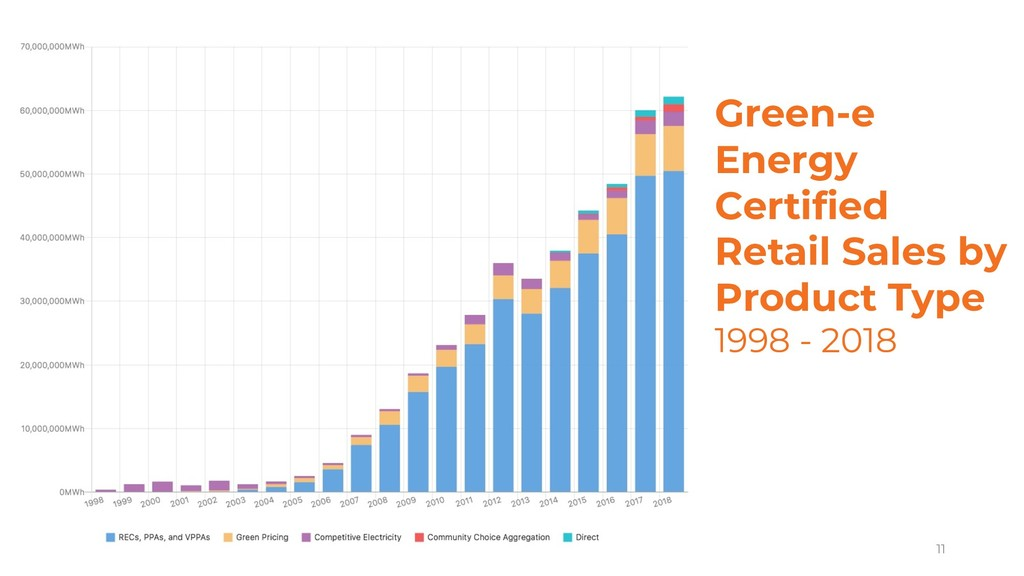 11 Green-e Energy Certified Retail Sales by Pro...