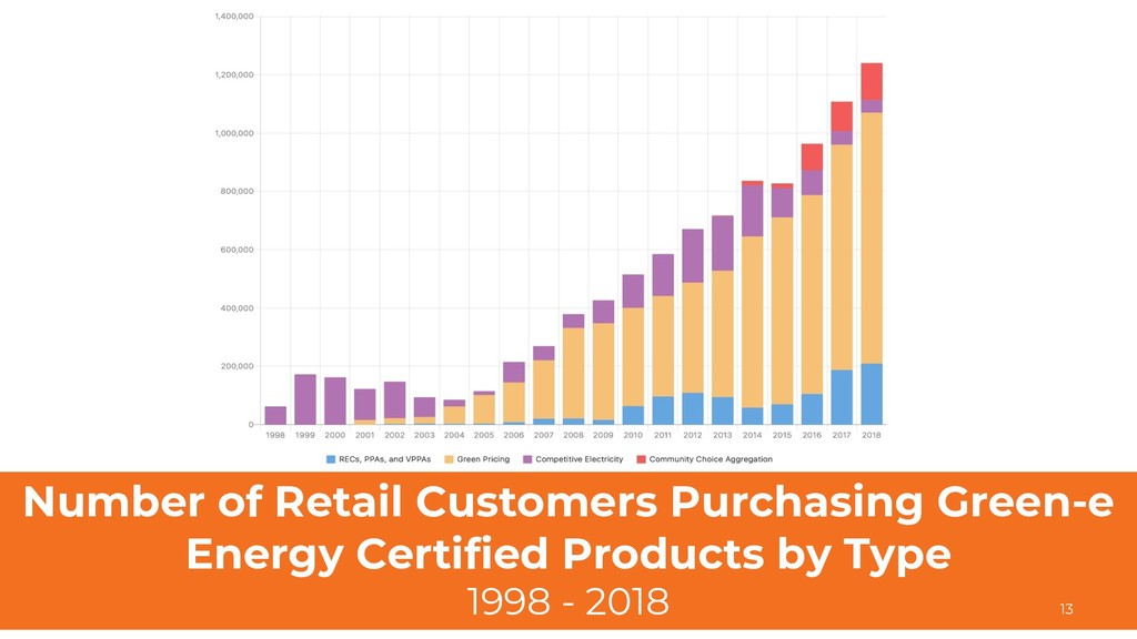 Number of Retail Customers Purchasing Green-e E...