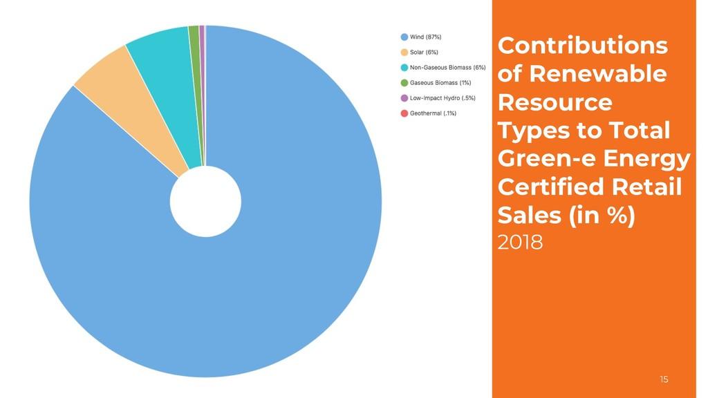 Contributions of Renewable Resource Types to To...