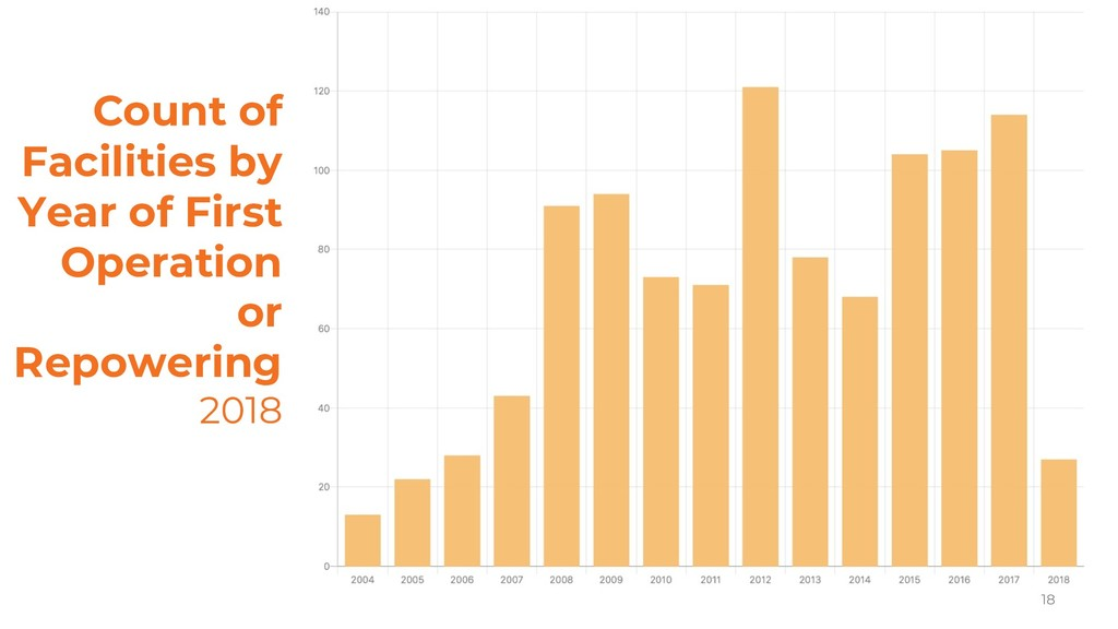 Count of Facilities by Year of First Operation ...