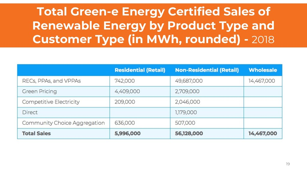 Total Green-e Energy Certified Sales of Renewab...
