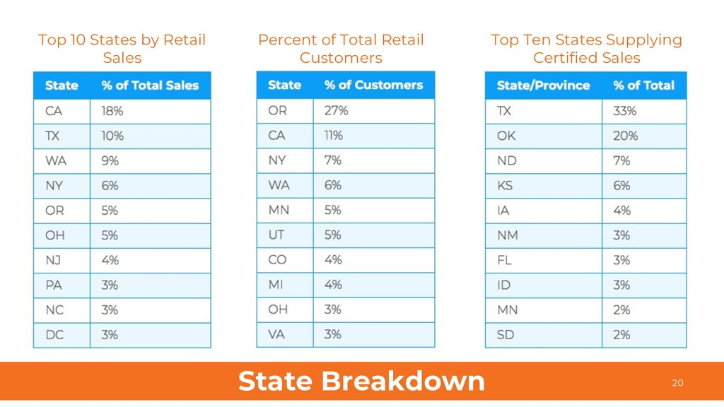 State Breakdown 20 Top 10 States by Retail Sale...