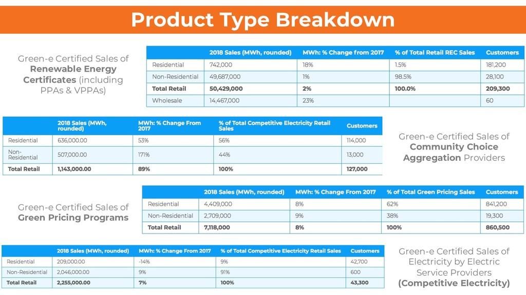 Product Type Breakdown Green-e Certified Sales ...