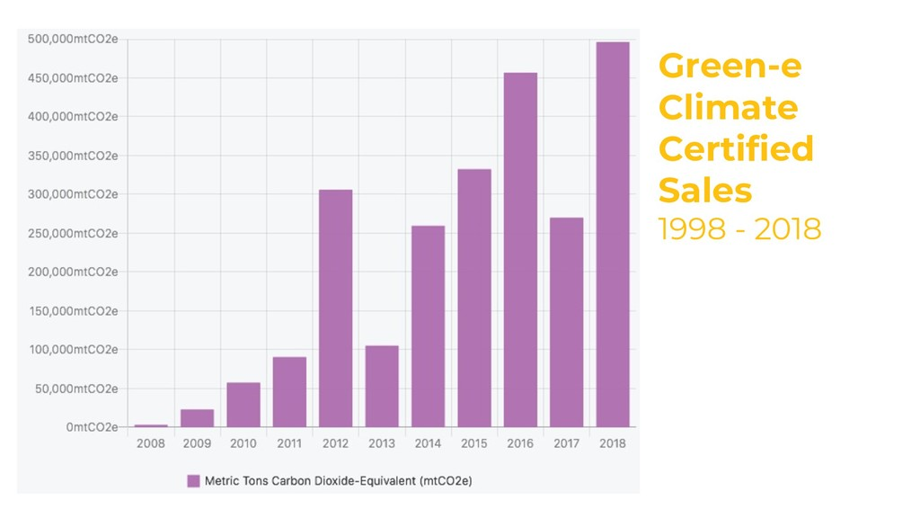 Green-e Climate Certified Sales 1998 - 2018 5
