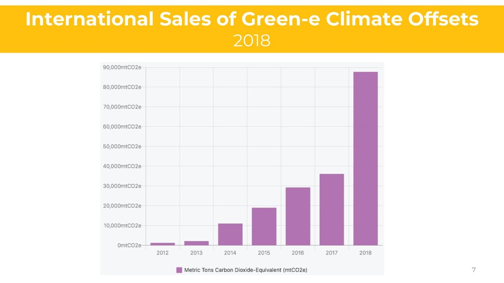 International Sales of Green-e Climate Offsets ...