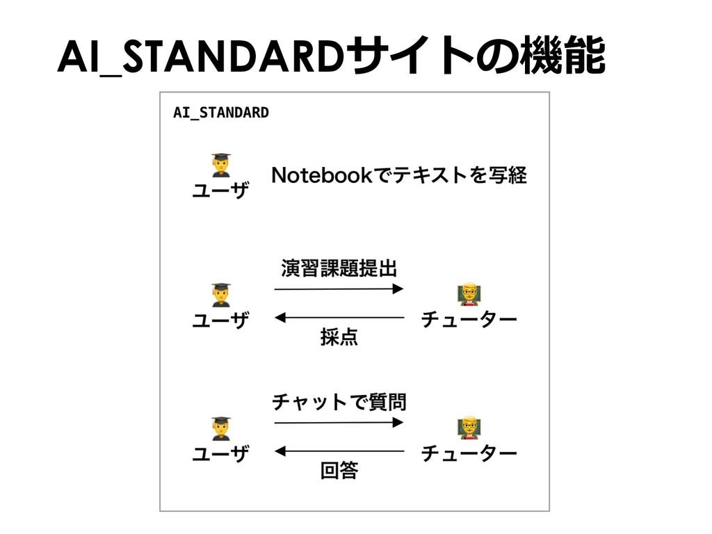 AI_STANDARDサイトの機能