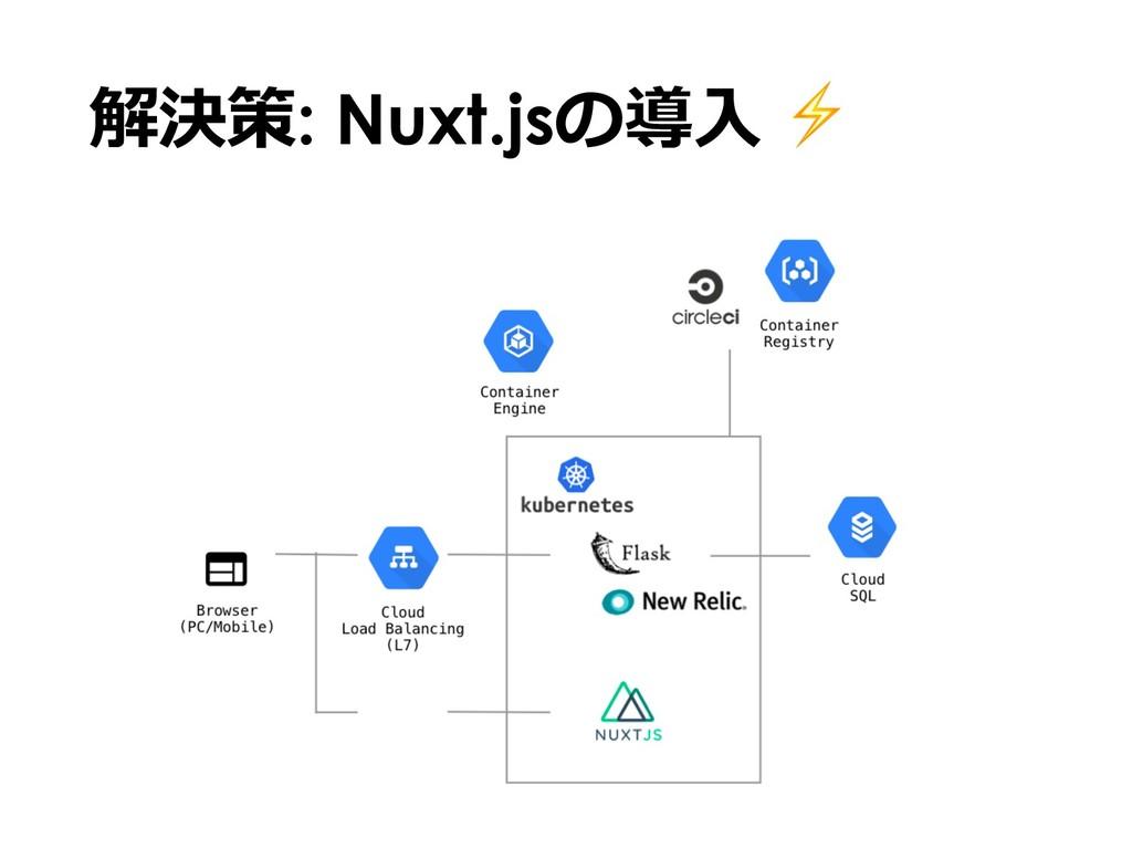 解決策: Nuxt.jsの導⼊ ⚡