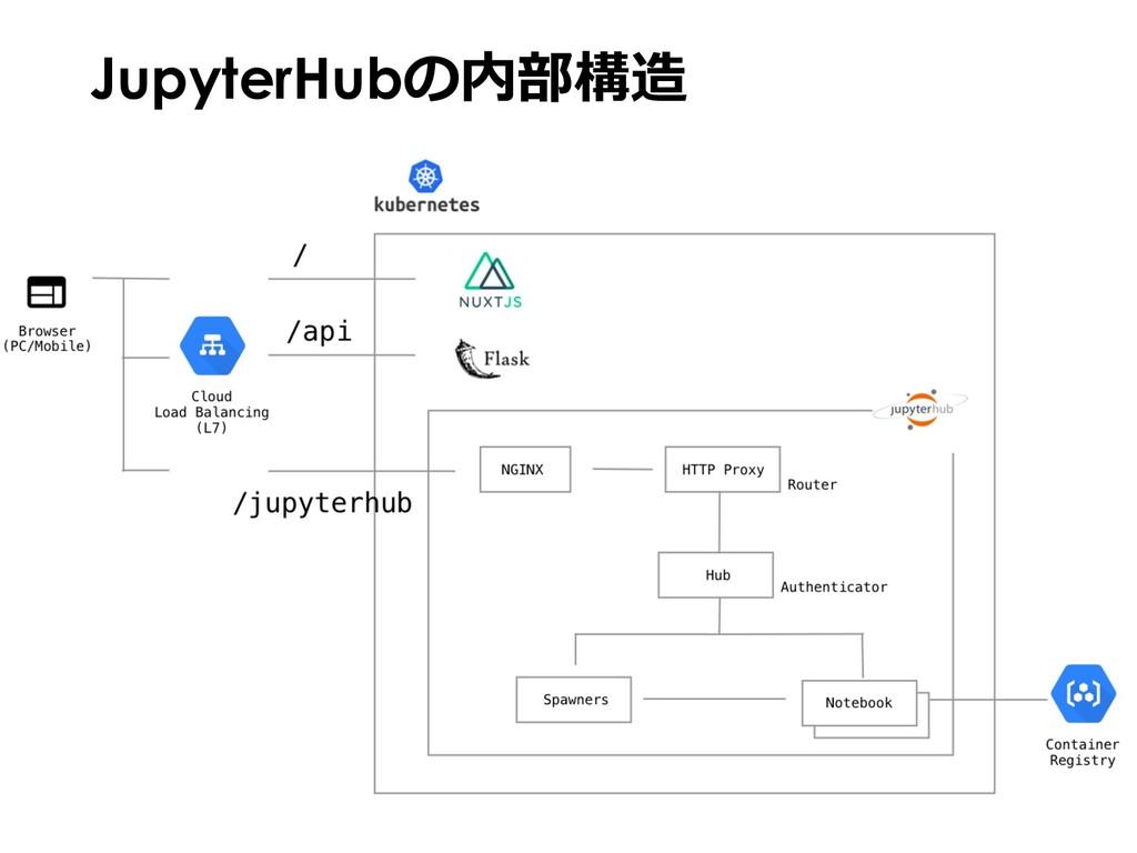 JupyterHubの内部構造