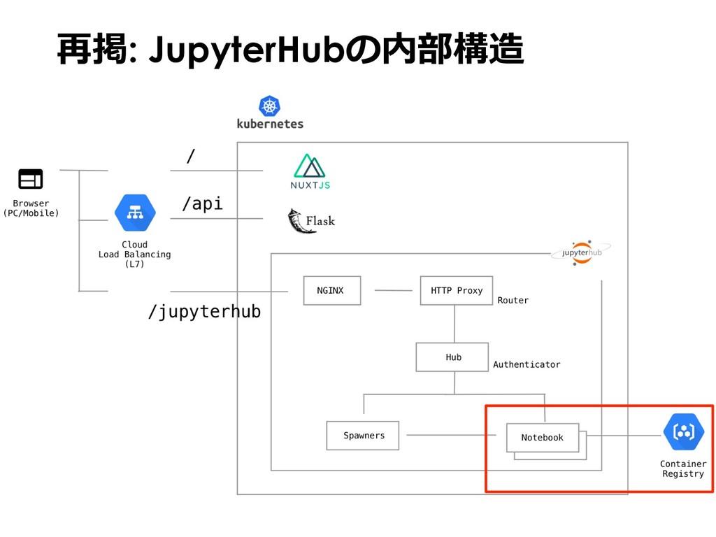 再掲: JupyterHubの内部構造
