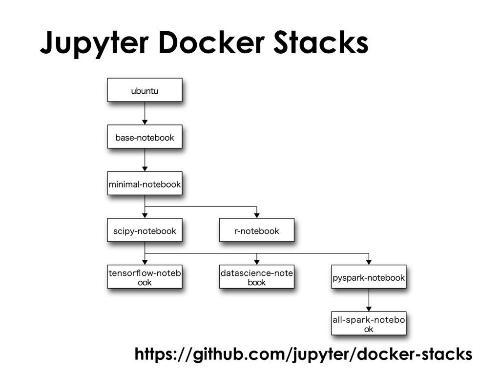 Jupyter Docker Stacks https://github.com/jupyte...