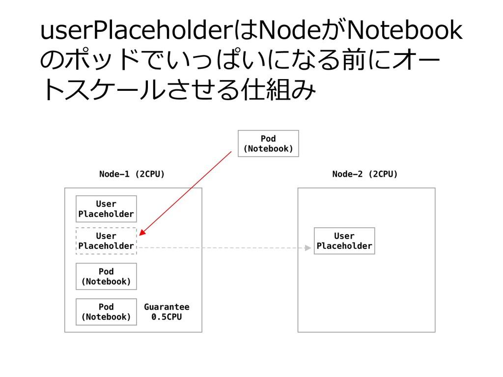 userPlaceholderはNodeがNotebook のポッドでいっぱいになる前にオー ...