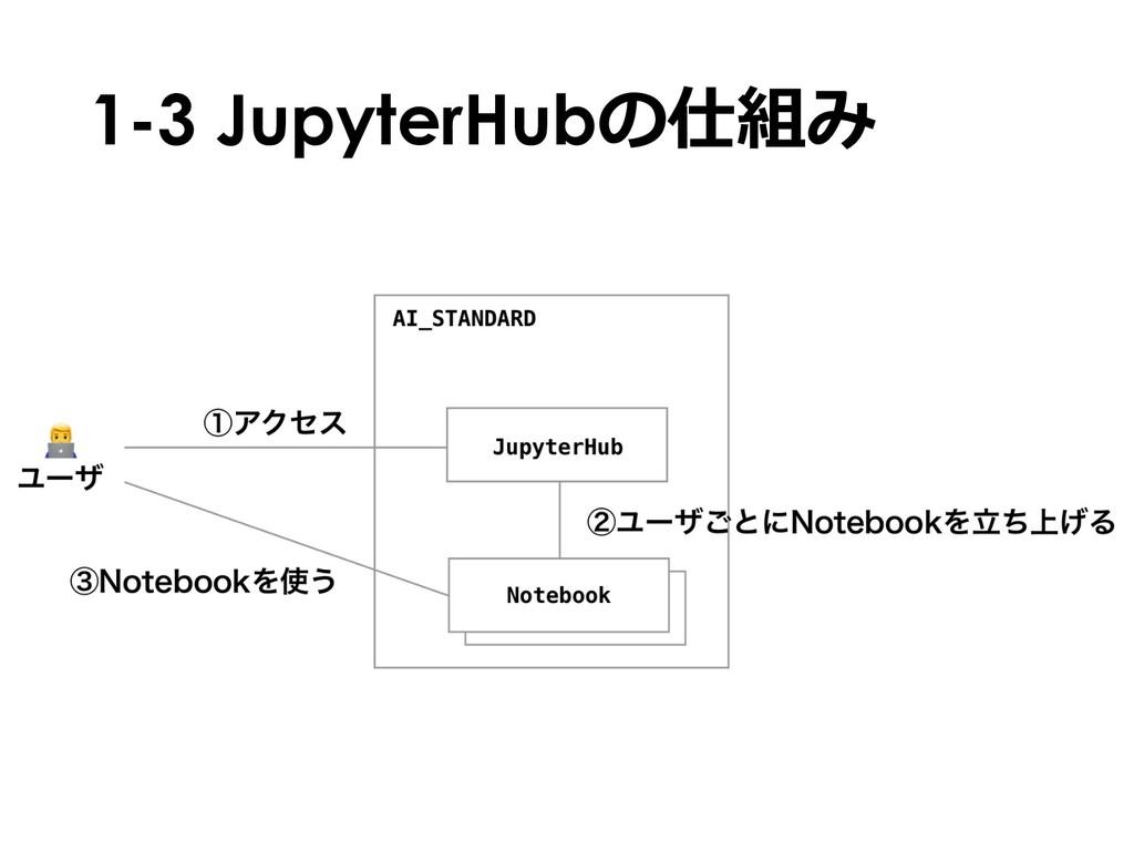 1-3 JupyterHubの仕組み