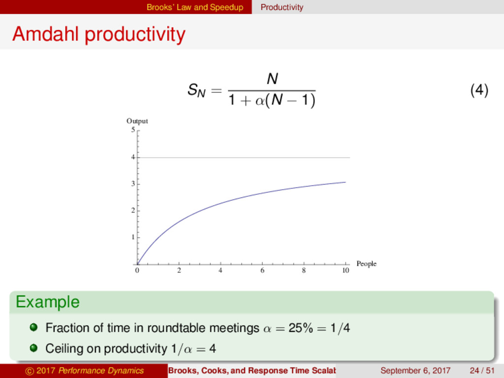 Brooks' Law and Speedup Productivity Amdahl pro...
