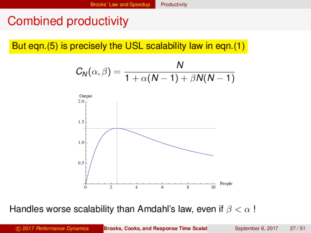 Brooks' Law and Speedup Productivity Combined p...