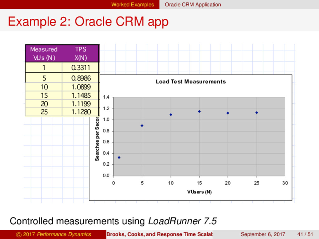 Worked Examples Oracle CRM Application Example ...