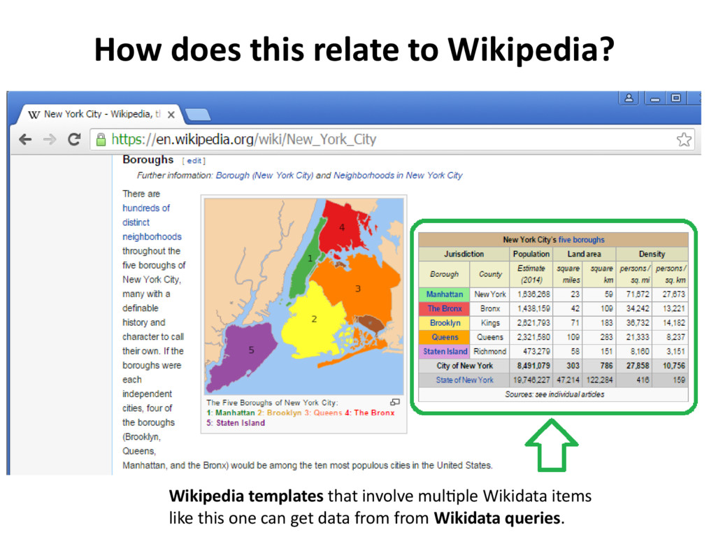 Wikipedia templates that involve multiple Wikid...