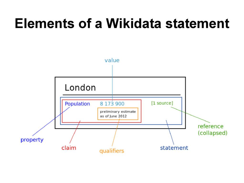 Elements of a Wikidata statement