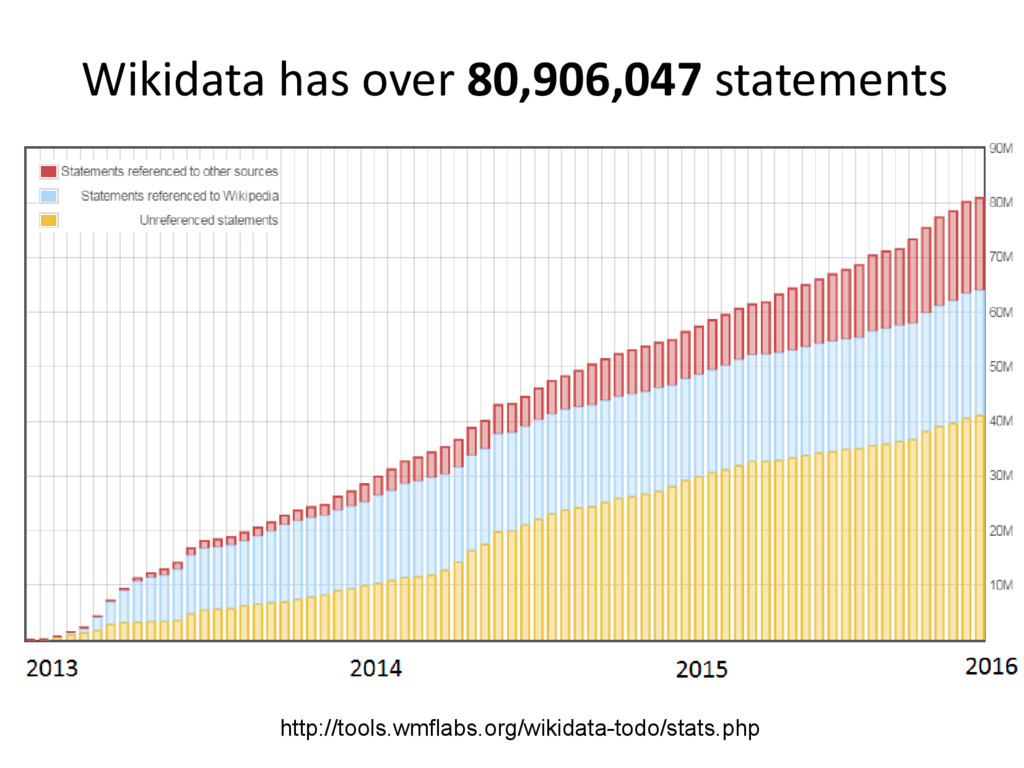 l Wikidata has over 80,906,047 statements http:...