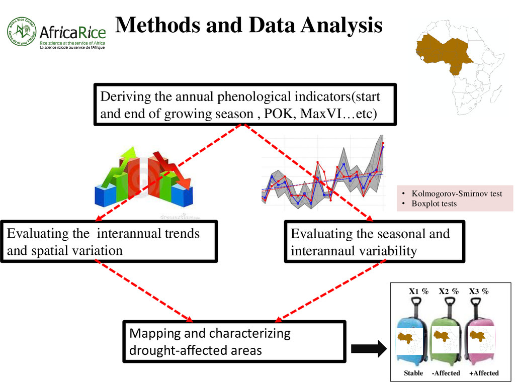 Methods and Data Analysis Evaluating the intera...